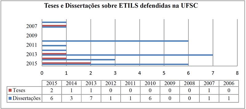 Gráfico 01. Teses e Dissertações sobre ETILS defendidas na UFSC. Fonte: das autoras (2016).
